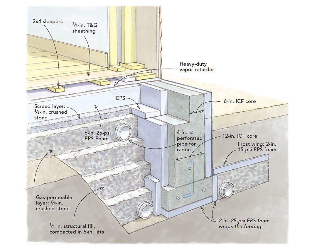 Minimizing Concrete In A Slab On Grade