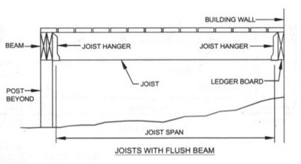Figure R507.5 Joists with Flush Beam