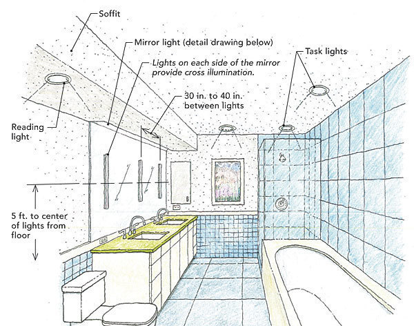best service 2527a b1055 Light a Bathroom Right - Fine Homebuilding