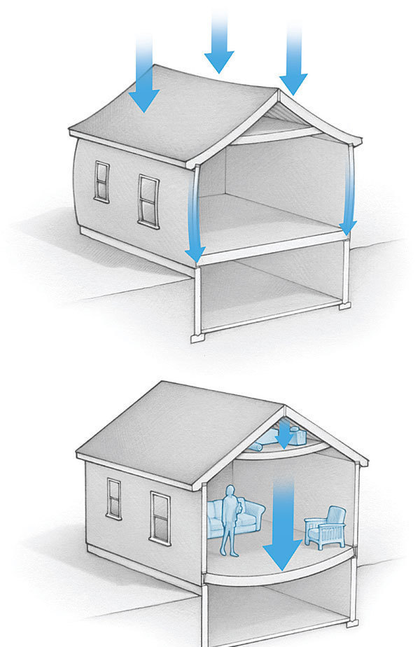 How it Works: Building Loads - Fine Homebuilding