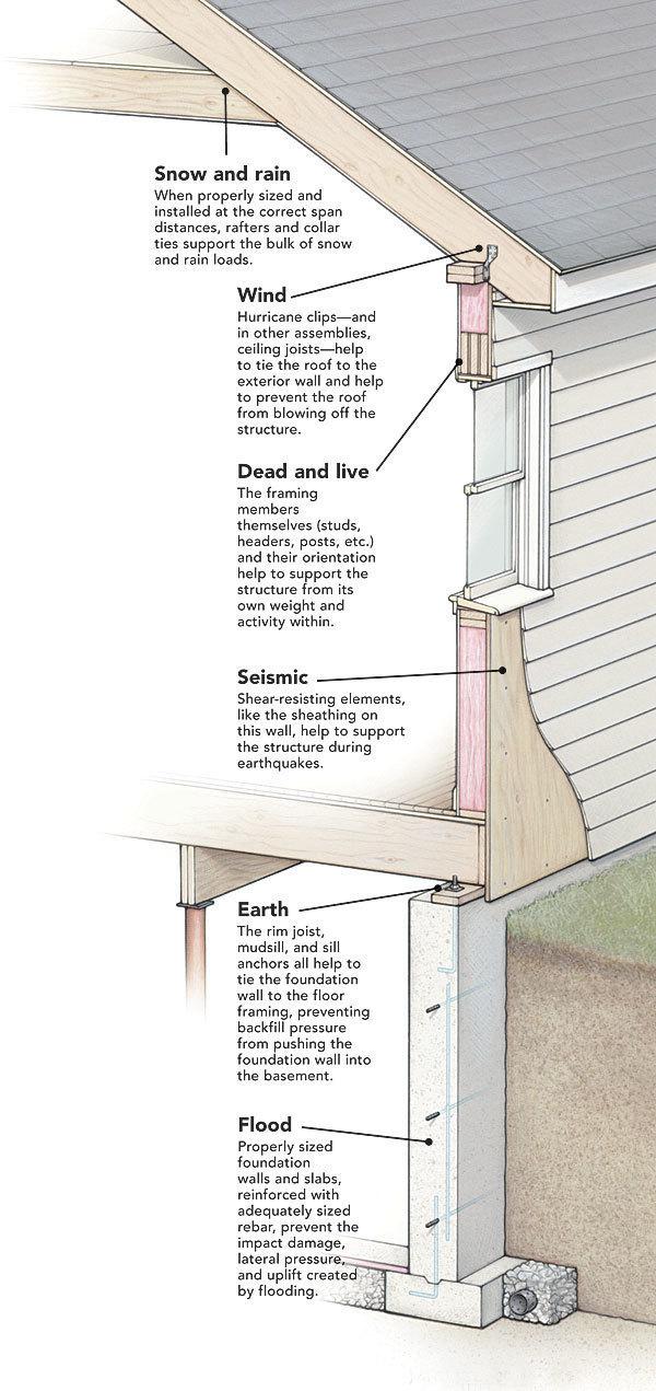 How it Works: Building Loads - Fine Homebuilding