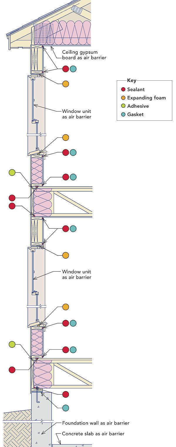 Airtight Drywall - Fine Homebuilding