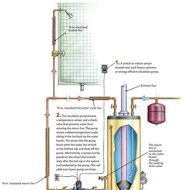 hot water recirculation systems: how they work - fine homebuilding  fine homebuilding