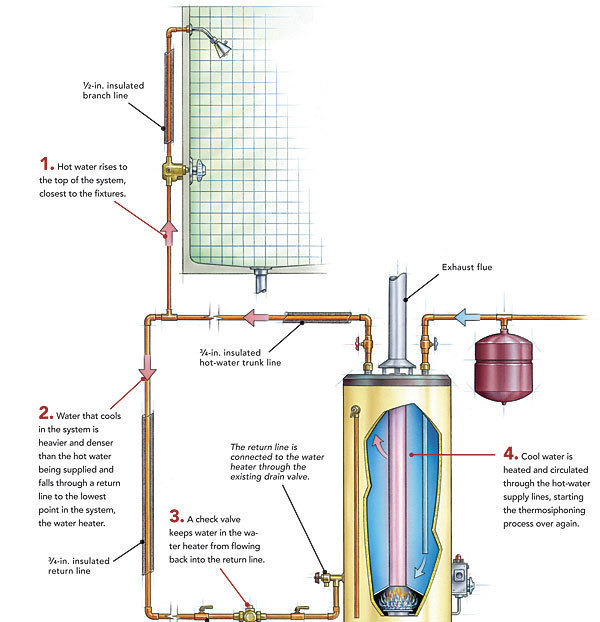 Hot Water Recirculation Systems How They Work Fine Homebuilding