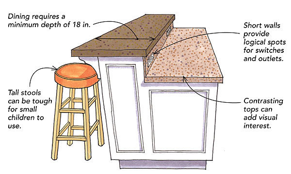 Considerations for Kitchen Islands - Fine Homebuilding