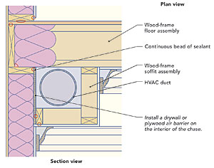 Hiding ducts in conditioned space - Fine Homebuilding