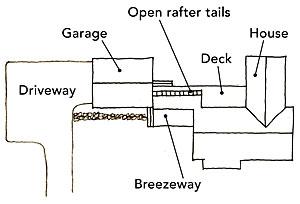 Offset breezeway