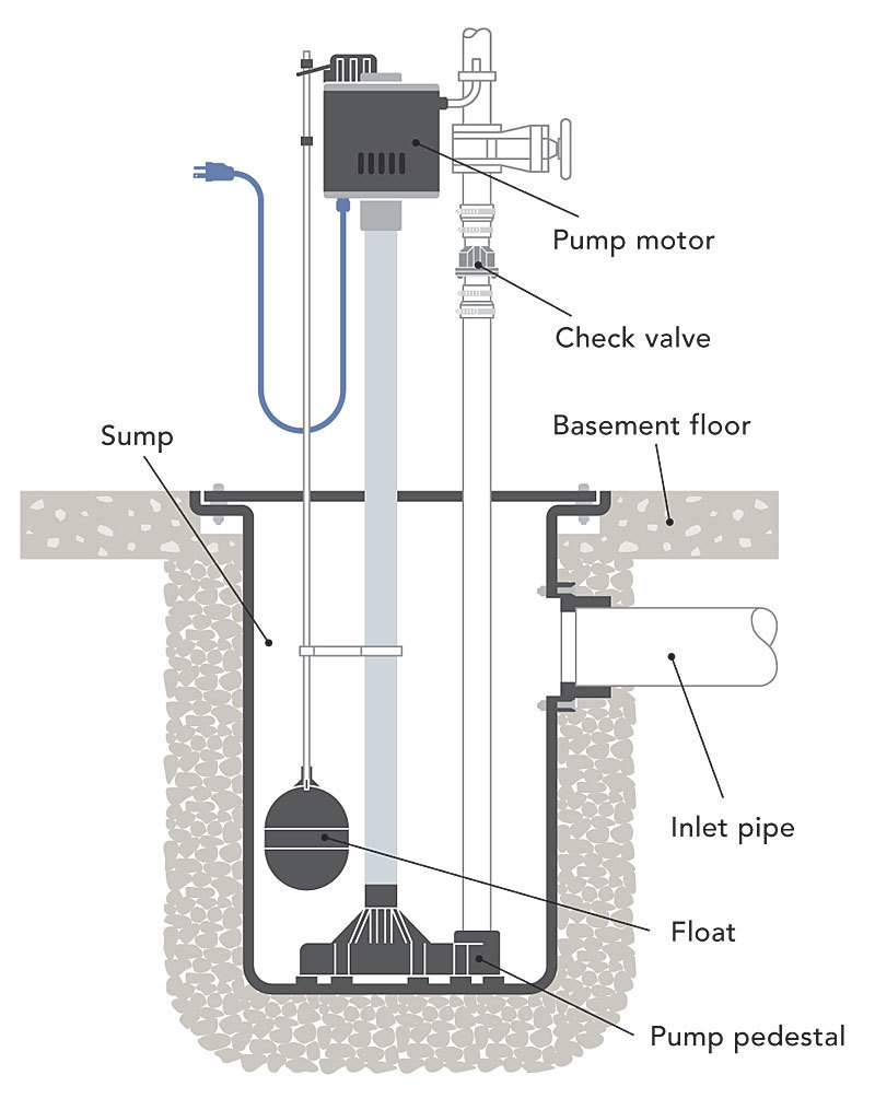 What's the Difference: Sump Pumps - Fine Homebuilding