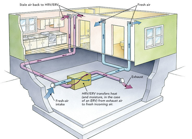 Ducting hrvs and ervs fine homebuilding - Most efficient heating system ...