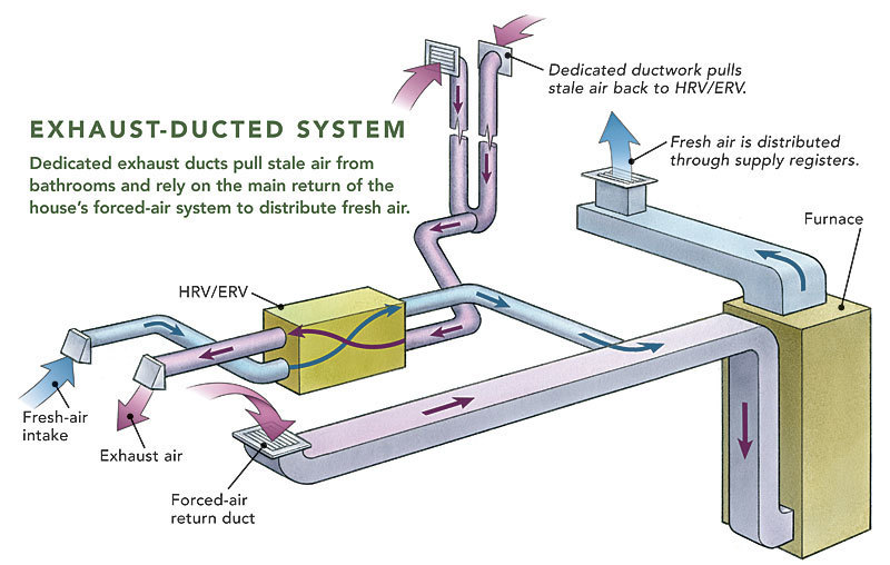 ducting hrvs and ervs