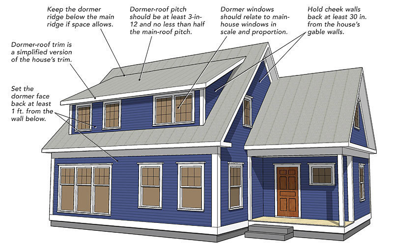 Making Shed Dormers Work - Fine Homebuilding
