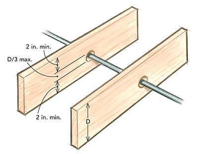 The Risk With A Reciprocating Saw Is That Blade Will Track Off Course And May Impinge On 2 In No Cut Areas At Top Bottom Of Joist