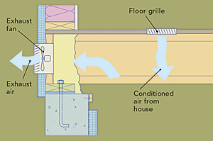 Install a continuously operating exhaust fan in the crawlspace