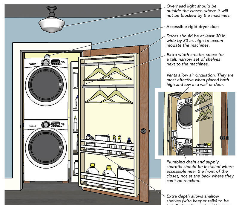 Best Laundry Room Location: Fine Homebuilding