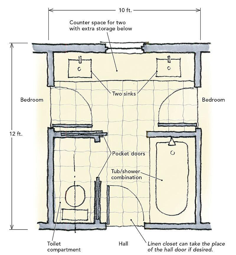 Jack And Jill Bathrooms Fine Homebuilding