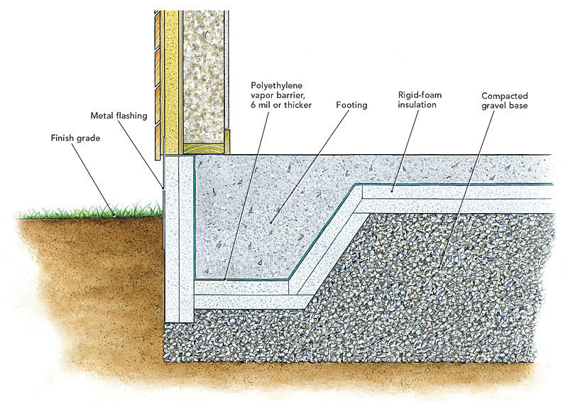 For Other Foundation Types Including Slabs On Grade It May Be Necessary To Install Rigid Foam Under The Footings Or Eliminate Completely