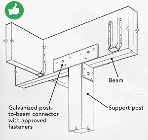 Top 10 Deck-Building Mistakes - Fine Homebuilding