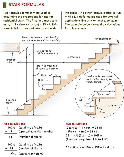 Stair Formulas