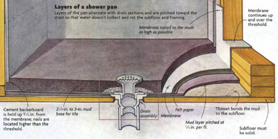 Installing A Leakproof Shower Pan