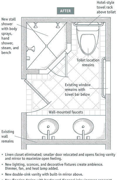 A small hall closet was eliminated and some plumbing changes were made but they were relatively minor and not nearly as expensive as moving the toilet ...  sc 1 st  Fine Homebuilding & Bathroom Layouts that Work - Fine Homebuilding