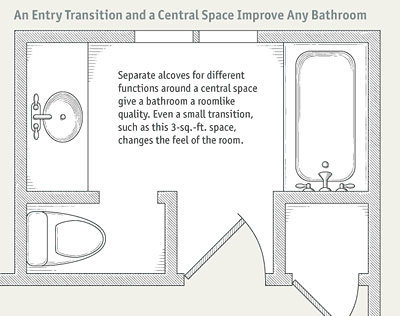 Bathroom Layouts that Work - Fine Homebuilding