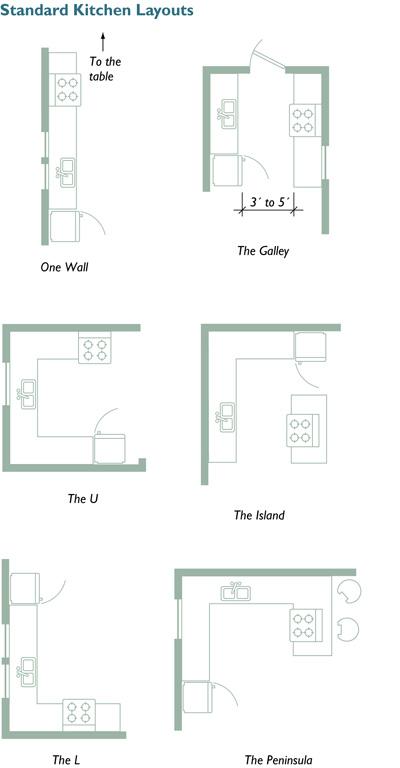 Standard kitchen layouts  sc 1 st  Fine Homebuilding & Planning Your Kitchen: Five Tools for Layout - Fine Homebuilding