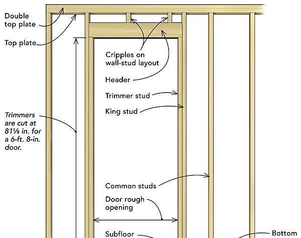 frame a door rough opening fine homebuilding rh finehomebuilding com Home Framing Diagram Roof Framing Diagrams