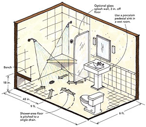 Curbless shower design