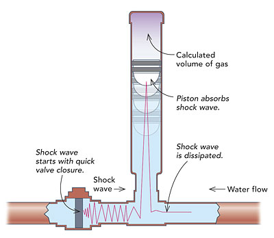 ... the water pipes. The shock occurs where the water moving back from the front of the line meets the water rushing forward from the back of the line.  sc 1 st  Fine Homebuilding & Eliminating water hammer - Fine Homebuilding