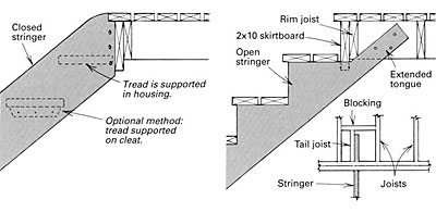 supporting exterior stairs fine homebuilding