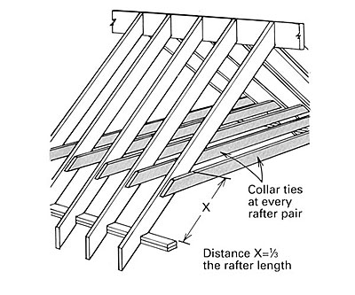 Move The Ceiling Joists Up Rafters Making Them Collar Ties