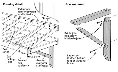 This reduces the push and pull on the wall and lets you extend the overhang .  sc 1 st  Fine Homebuilding & Building a shed-roof canopy - Fine Homebuilding