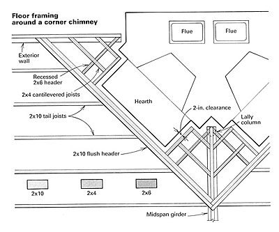Floor framing for fireplaces fine homebuilding for Corner fireplace framing plans