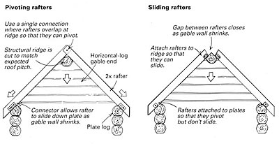 Framing A Roof With Log Gable Ends Fine Homebuilding