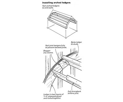 Building A Barrel Vault Ceiling Fine Homebuilding