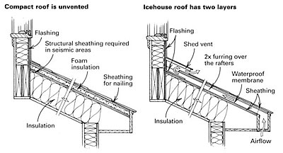 Venting A Shed Roof Fine Homebuilding