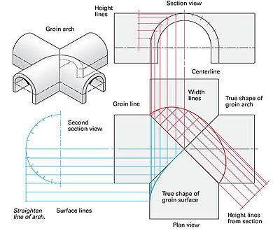 Figuring Out Groin Vaults Fine Homebuilding