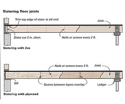 Stiffening A Floor Fine Homebuilding