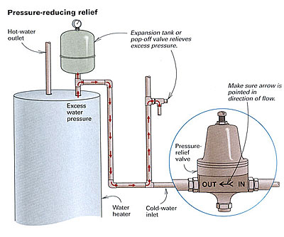 Bad vibes from pressure-reducing valves - Fine Homebuilding