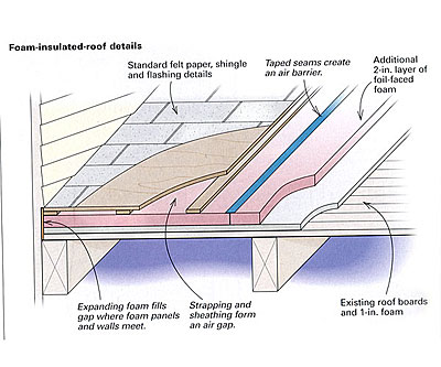 Upgrading A Foam Insulated Roof Fine Homebuilding