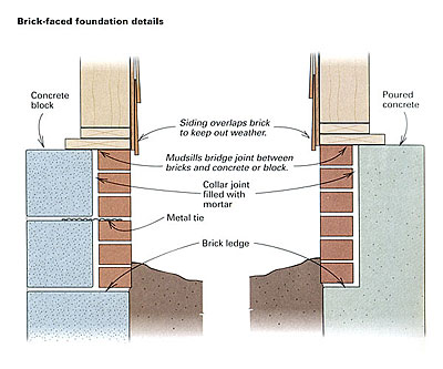 Building A Retaining Wall With Brick Faced Concrete Blocks