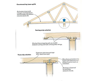 Dealing With Truss Uplift Fine