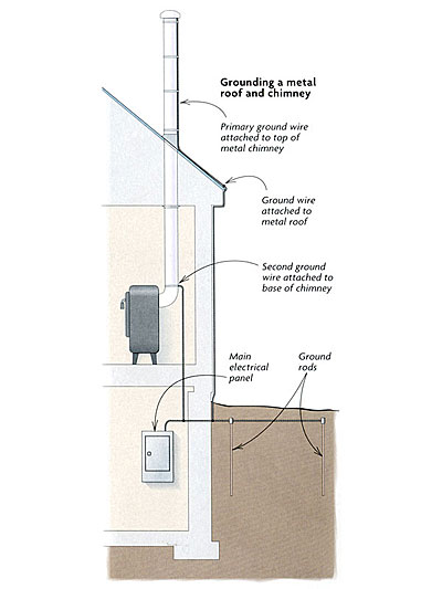 Grounding a metal chimney - Fine Homebuilding