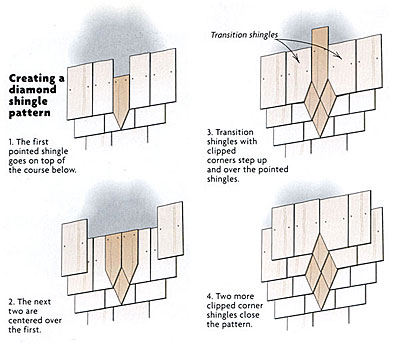 Weaving Patterns In Sidewall Shingles Fine Homebuilding