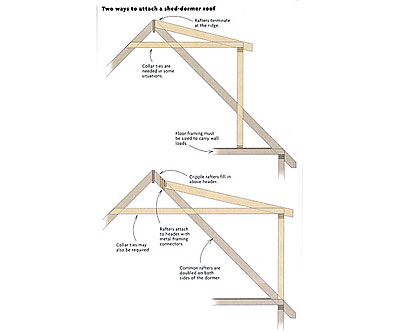 two ways to attach a shed-dormer roof