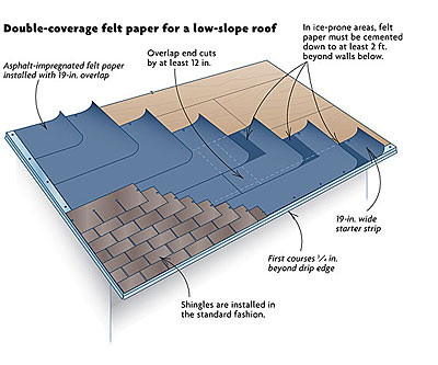 Shingling a low slope roof fine homebuilding for Low pitch roof house plans