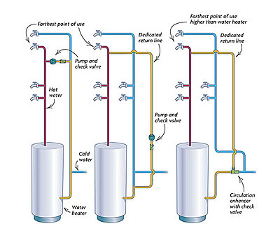 Hot Water Plumbing Diagram Wiring Diagrams My