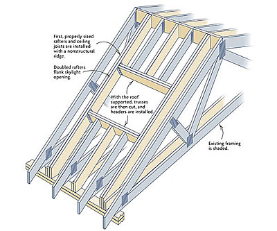 Retroing Skylights In A Truss Roof