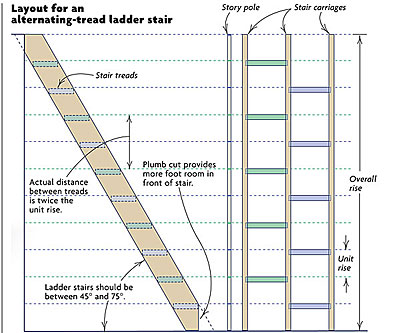 Alternating Tread Ladder Stairs Fine Homebuilding