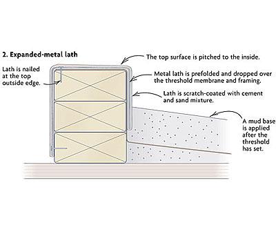 Shower Pan Thresholds Fine Homebuilding